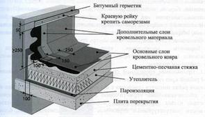 покрытие вертикальных элементов